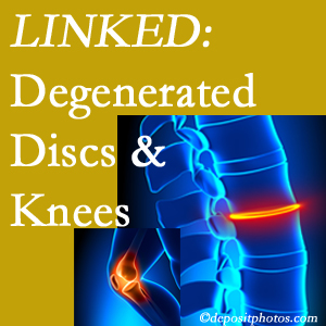 Degenerated discs and degenerated knees are not such unlikely companions. They are seen to be related. New Roads patients with a loss of disc height due to disc degeneration often also have knee pain related to degeneration.